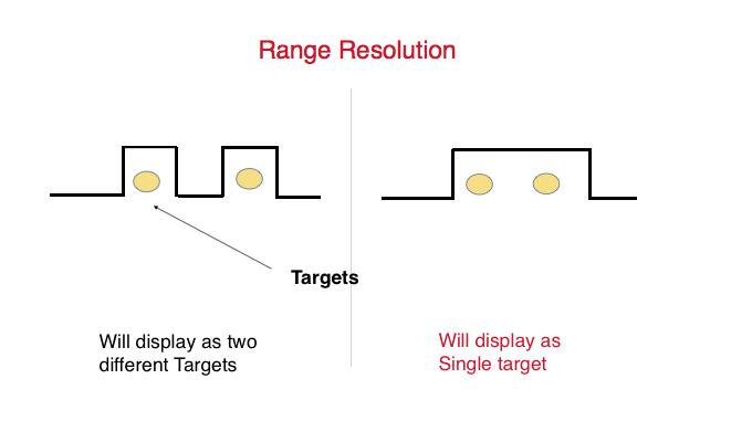 Marine radar Range resolution