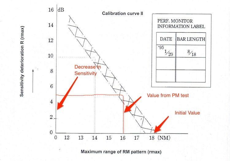 Performance monitor Sensitivity loss