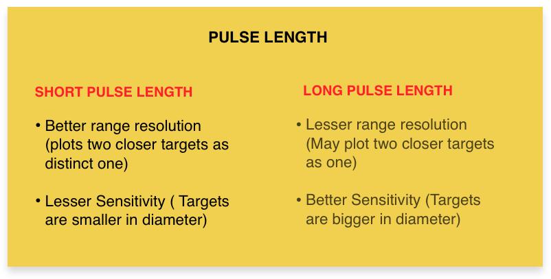 Pulse length of the radar