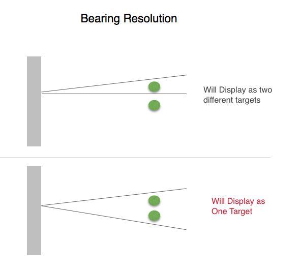 Radar Bearing resolution