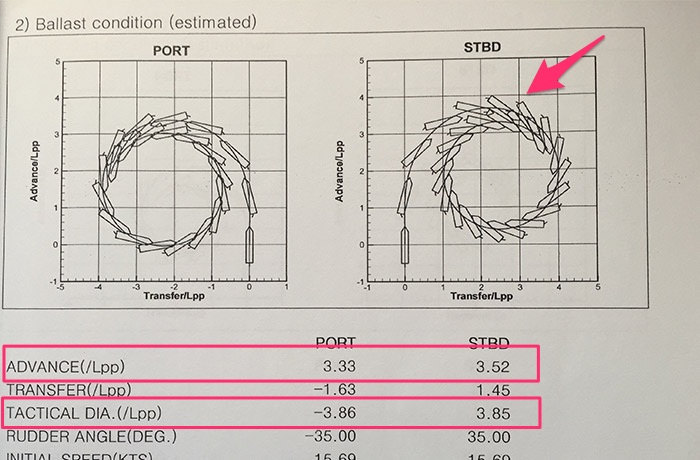 Manoeuvring booklet data