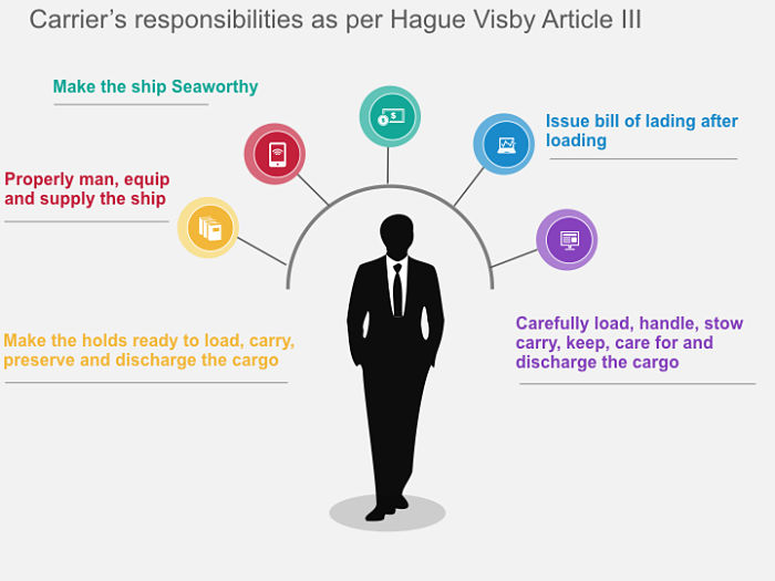 Carrier responsibilities as per Hague visby rules