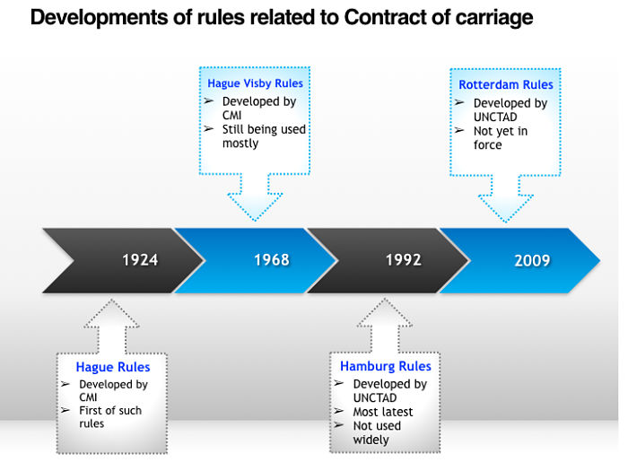 Development of contract of carriage rules