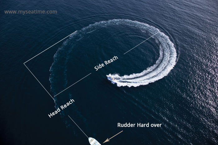 Head reach in a turn of the vessel