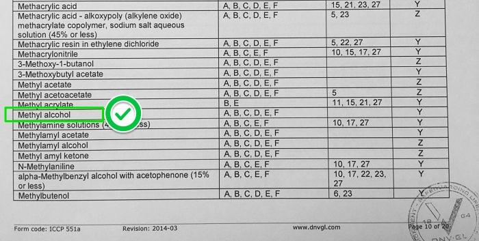 Methanol in COF list
