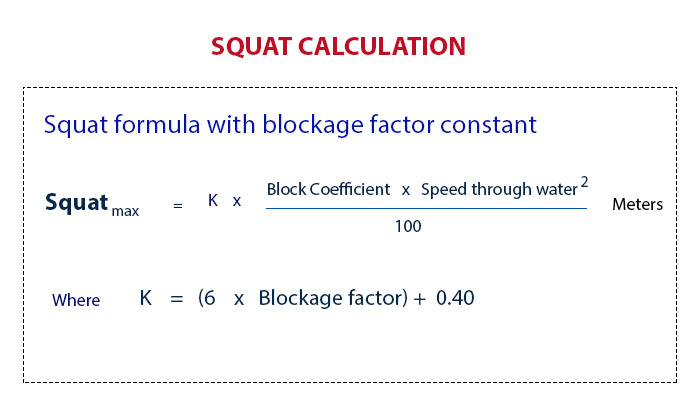 5 Questions that can help in Understanding of Squat effect
