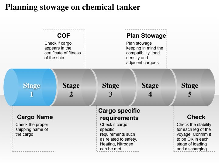 Stowage planning on chemical tanker