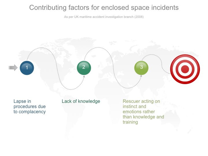 Factors of enclosed space incidents