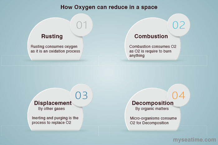 How oxygen can reduce in a space