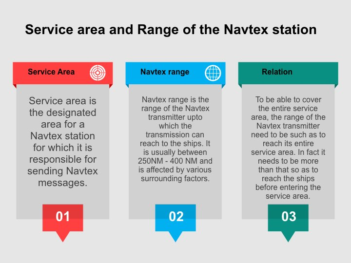 Service area and range of navtex