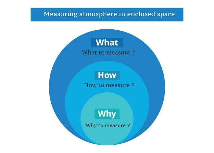 measuring atmosphere in enclosed space