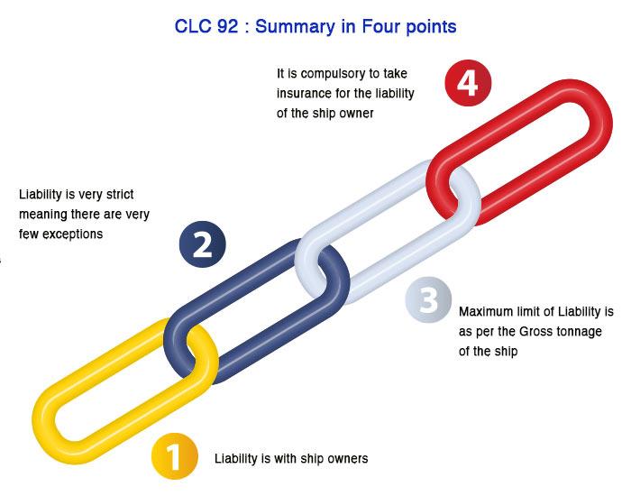 clc 92 summary