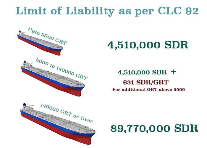 liability-limit-as-per-clc-92