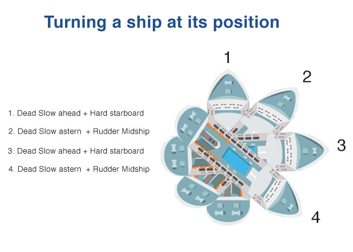 Turning a ship at its position
