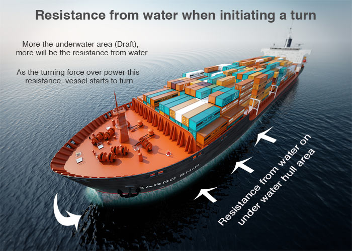 Water Resistance on turning a vessel