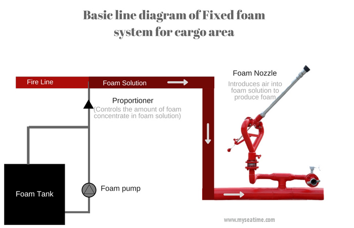 A comprehensive guide of fixed fire fighting foam system - MySeaTime