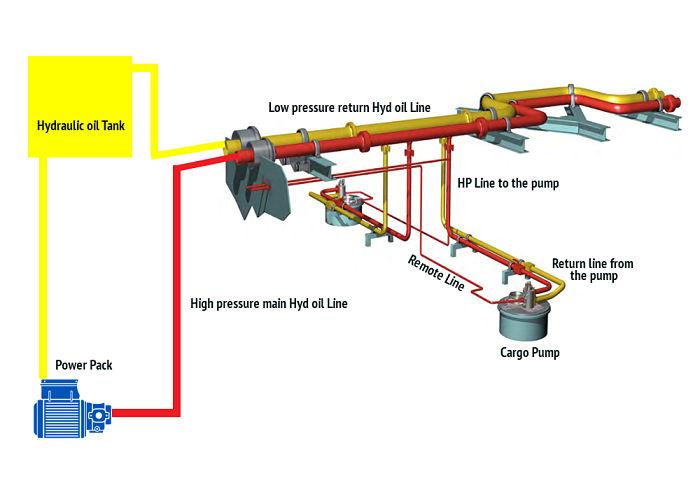 Basic line diagram of Power pack system Framo