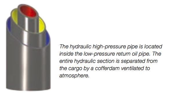 Hydraulic pipes inside framo pump