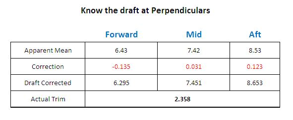 know the draft at perpendicular