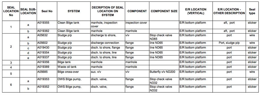 Fleet management seal record