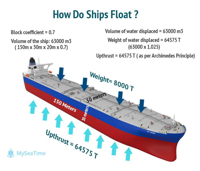 SHIP WORKING PRINCIPLE PDF DOWNLOAD