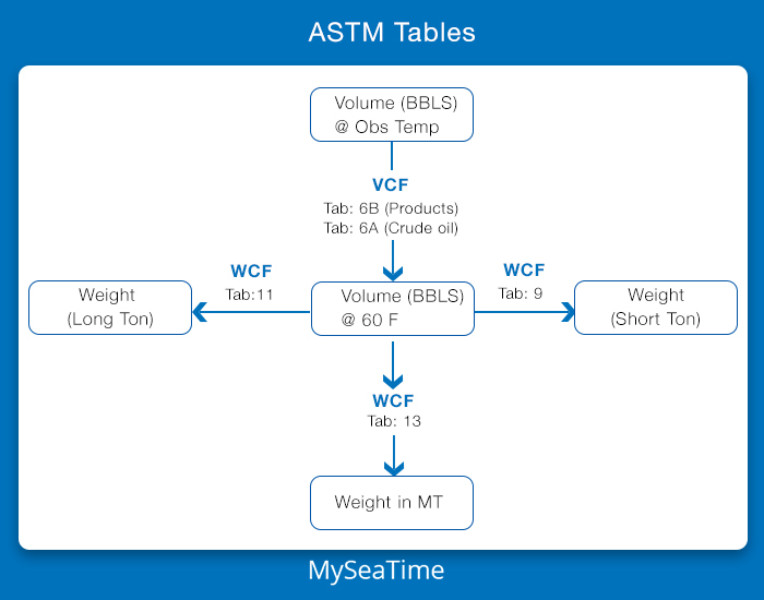 Cargo Calculations on Tankers with ASTM Tables: Here is all you need