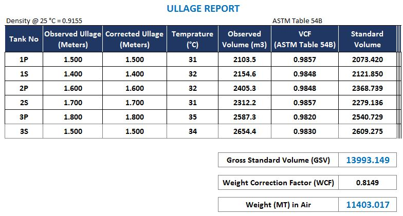 Cargo Calculations on Tankers with ASTM Tables: Here is all